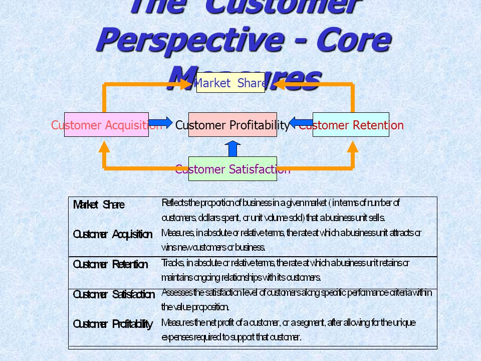 The Customer Perspective - Core Measures Market Share Customer Profitability Customer Satisfaction Customer AcquisitionCustomer Retention