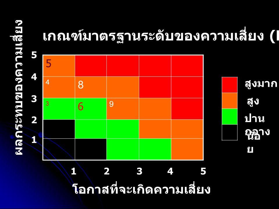 5 4 8 3 6 9 โอกาสที่จะเกิดความเสี่ยง ผลกระทบของความเสี่ยง เกณฑ์มาตรฐานระดับของความเสี่ยง (Degree of Risk) น้อ ย ปาน กลาง สูง สูงมาก 1 1 2345 2 3 4 5