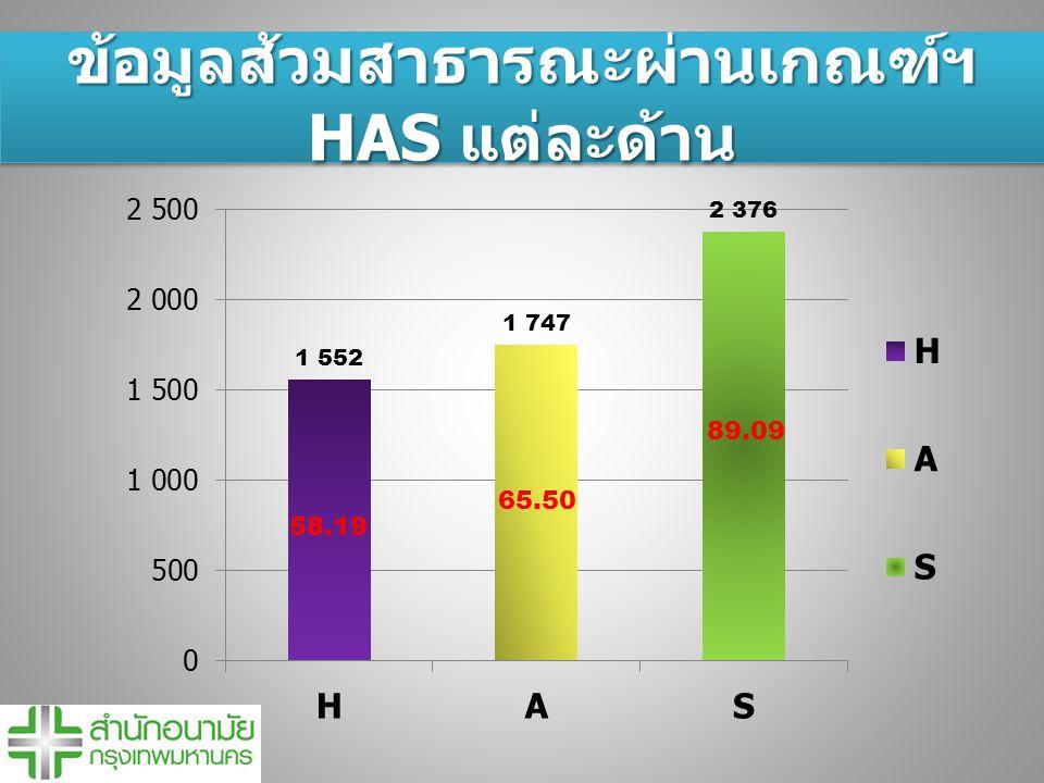 ข้อมูลส้วมสาธารณะผ่านเกณฑ์ฯ HAS แต่ละด้าน 58.19