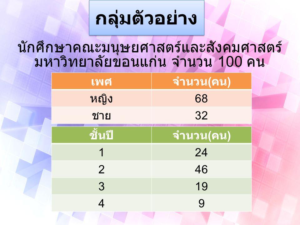 สาขาวิชาจำน วน ( คน ) สาขาวิชาจำน วน ( คน ) ภาษาญี่ปุ่น 7 รัฐประศาสนศาสตร์ 2 ภาษาจีน 9 สารสนเทศศาสตร์ 3 ภาษาจีนธุรกิจ 4 ภาษาไทย 12 ภาษาอังกฤษธุรกิจ 1 พัฒนาสังคม 13 ภาษาอังกฤษ 10 ภาษาไทยในฐานะ ภาษาต่างประเทศ 2 ภาษาอังกฤษ หลักสูตรนานาชาติ 1 ภาษาเยอรมันเพื่อ อาชีพ 7 ภาษาสเปน 9 สังคมวิทยาและ มานุษยวิทยา 8 ภาษาฝรั่งเศส 11