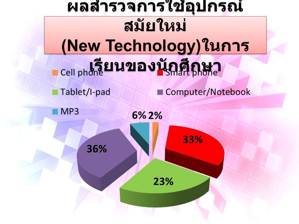 ผลสำรวจการใช้อุปกรณ์ สมัยใหม่ (New Technology) ในการ เรียนของนักศึกษา