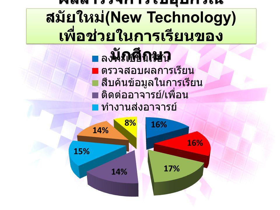 ผลสำรวจการใช้อุปกรณ์ สมัยใหม่ (New Technology) เพื่อช่วยในการเรียนของ นักศึกษา