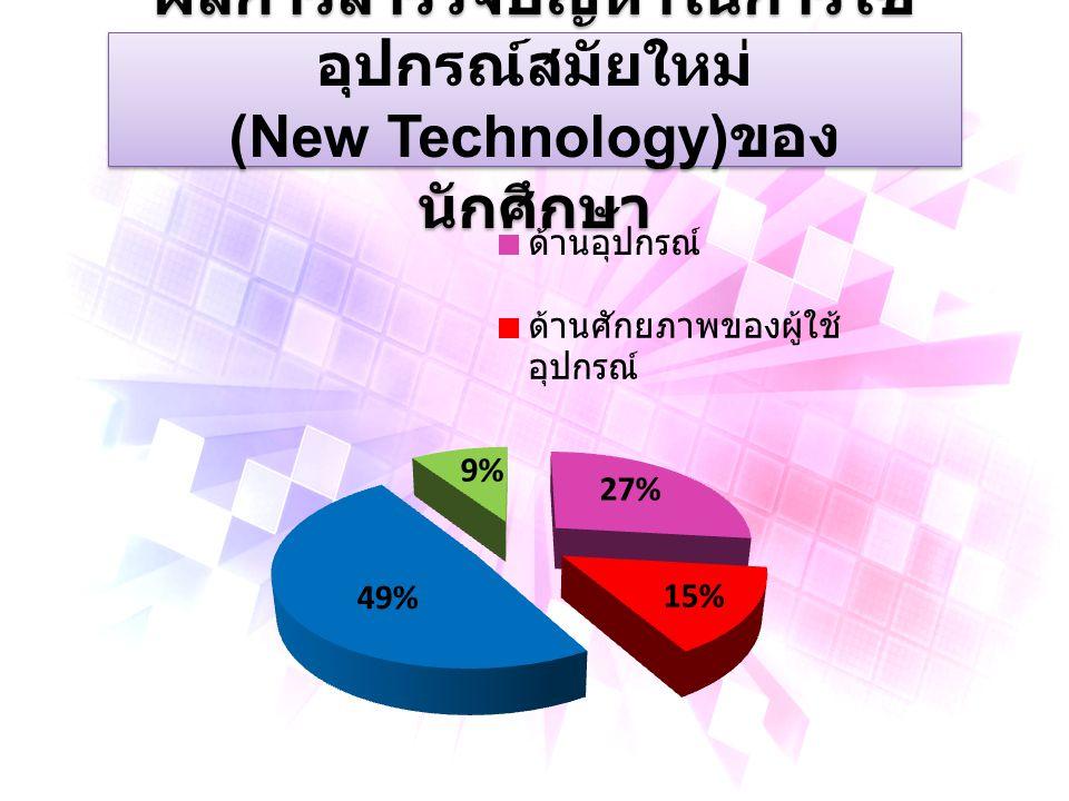 ผลการสำรวจปัญหาในการใช้ อุปกรณ์สมัยใหม่ (New Technology) ของอาจารย์