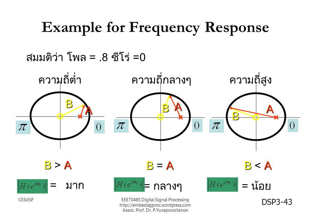 DSP3-43 Example for Frequency Response A B A B A B B > A B = A B < A = มาก = กลางๆ = น้อย สมมติว่า โพล =.8 ซีโร่ =0 ความถี่ต่ำความถี่กลางๆความถี่สูง EEET0485 Digital Signal Processing http://embedsigproc.wordpress.com Assoc.