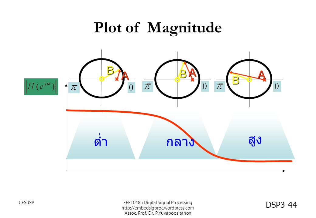 DSP3-44 Plot of Magnitude A B A B A B ต่ำกลาง สูง EEET0485 Digital Signal Processing http://embedsigproc.wordpress.com Assoc. Prof. Dr. P.Yuvapoositan