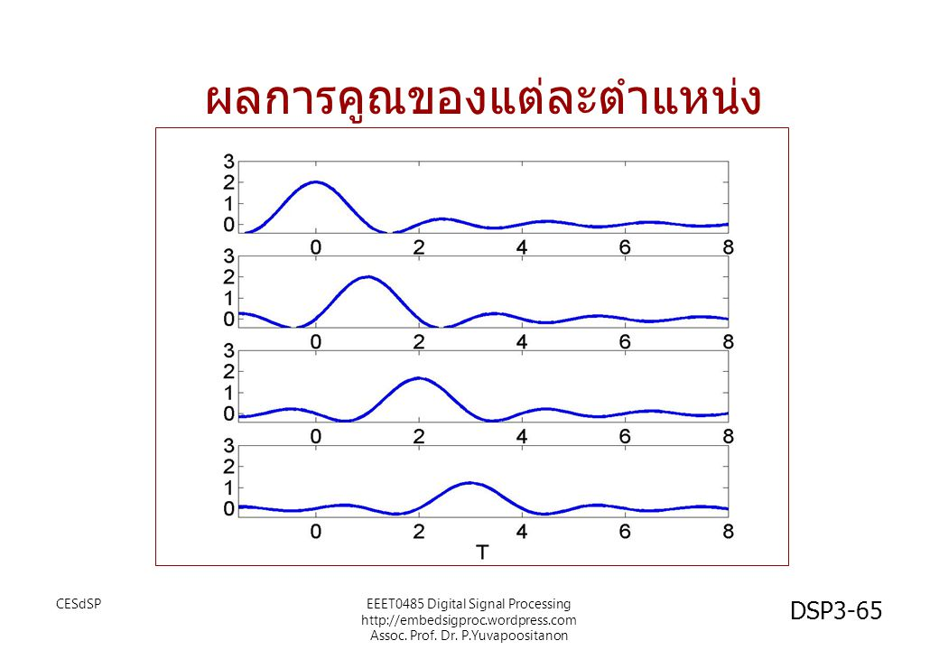 CESdSPEEET0485 Digital Signal Processing http://embedsigproc.wordpress.com Assoc. Prof. Dr. P.Yuvapoositanon DSP3-65 ผลการคูณของแต่ละตำแหน่ง
