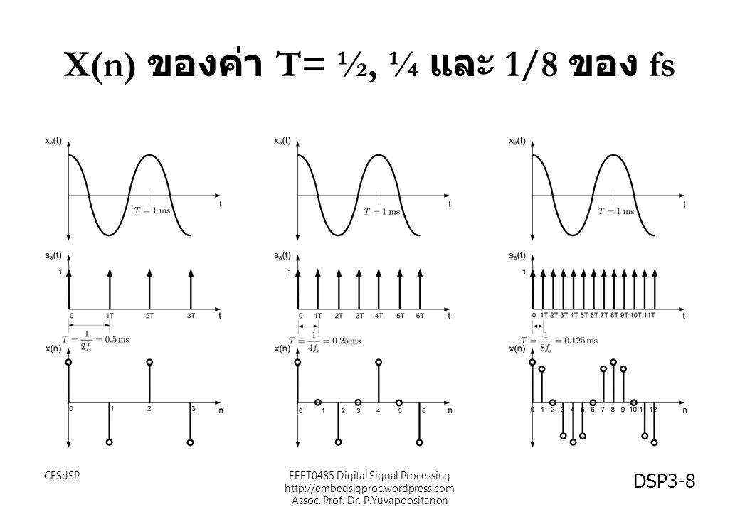 X(n) ของค่า T= ½, ¼ และ 1/8 ของ fs CESdSPEEET0485 Digital Signal Processing http://embedsigproc.wordpress.com Assoc.