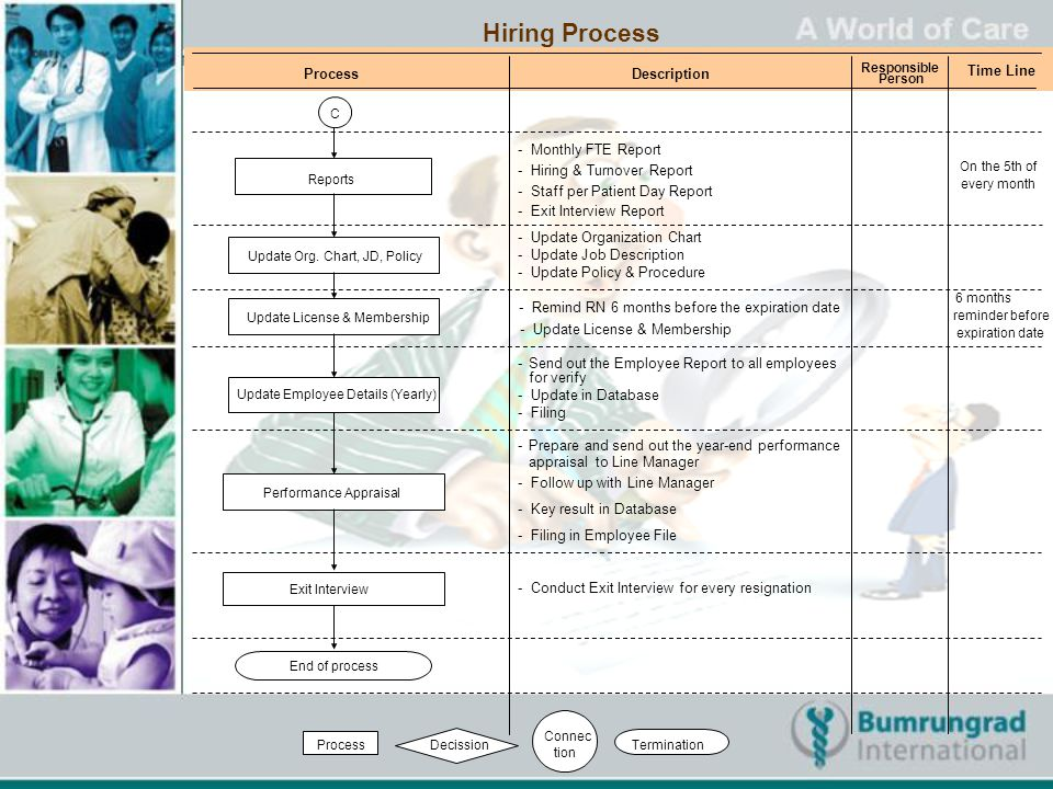 Hiring Process ProcessDescription Responsible Person Time Line Update Employee Details (Yearly) Reports ProcessDecission Connec tion Termination - Mon