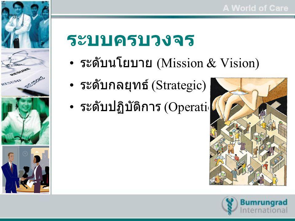 ระบบครบวงจร ระดับนโยบาย (Mission & Vision) ระดับกลยุทธ์ (Strategic) ระดับปฏิบัติการ (Operation)