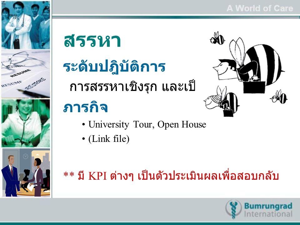 สรรหา ระดับปฎิบัติการ การสรรหาเชิงรุก และเป็นระบบ ภารกิจ University Tour, Open House (Link file) ** มี KPI ต่างๆ เป็นตัวประเมินผลเพื่อสอบกลับ