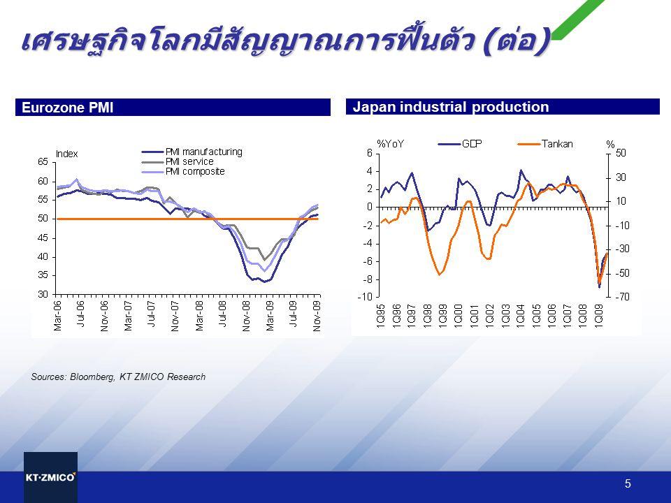 5 Eurozone PMI Japan industrial production Sources: Bloomberg, KT ZMICO Research เศรษฐกิจโลกมีสัญญาณการฟื้นตัว ( ต่อ )
