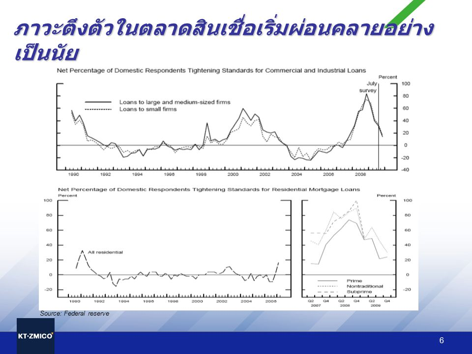 7 TH economic composition Contribution to GDP growth Sources: National Economic and Social Development Board (NESDB, Bank of Thailand (BoT), KT ZMICO Research เศรษฐกิจไทยก็ฟื้นตัวด้วยเช่นกัน GDP growth