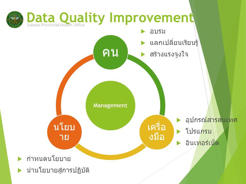 Data Quality Improvement Sakaeo Provincial Health Office Management คน เครื่อ งมือ นโยบ าย  อบรม  แลกเปลี่ยนเรียนรู้  สร้างแรงจูงใจ  อุปกรณ์สารสนเทศ  โปรแกรม  อินเทอร์เน็ต  กำหนดนโยบาย  นำนโยบายสู่การปฏิบัติ
