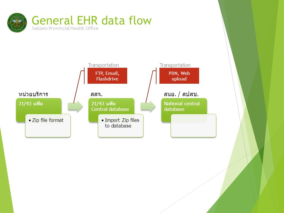 General EHR data flow 21/43 แฟ้ม Zip file format 21/43 แฟ้ม Central database Import Zip files to database National central database Sakaeo Provincial Health Office หน่วยบริการสสจ.สนย.