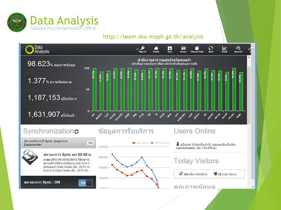 Data Analysis Sakaeo Provincial Health Office http://team.sko.moph.go.th/analysis