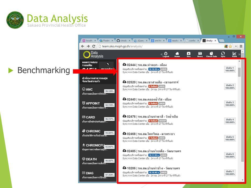  Benchmarking Data Analysis Sakaeo Provincial Health Office