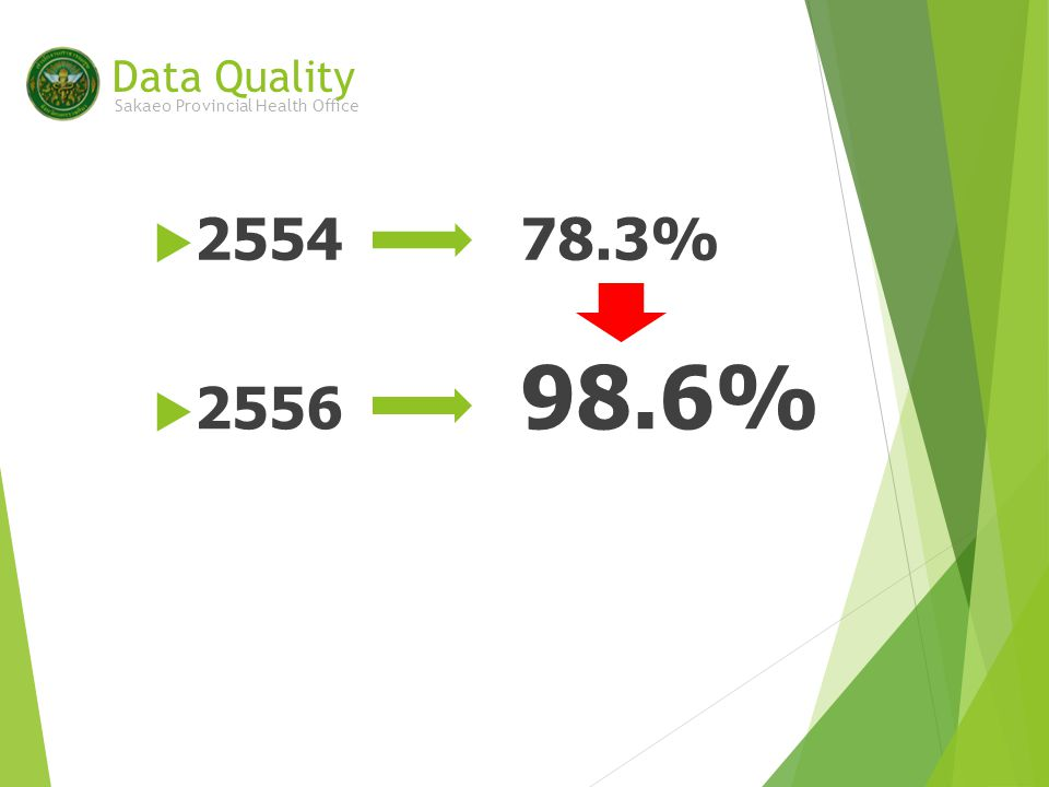  2556 98.6% Data Quality Sakaeo Provincial Health Office  255478.3%