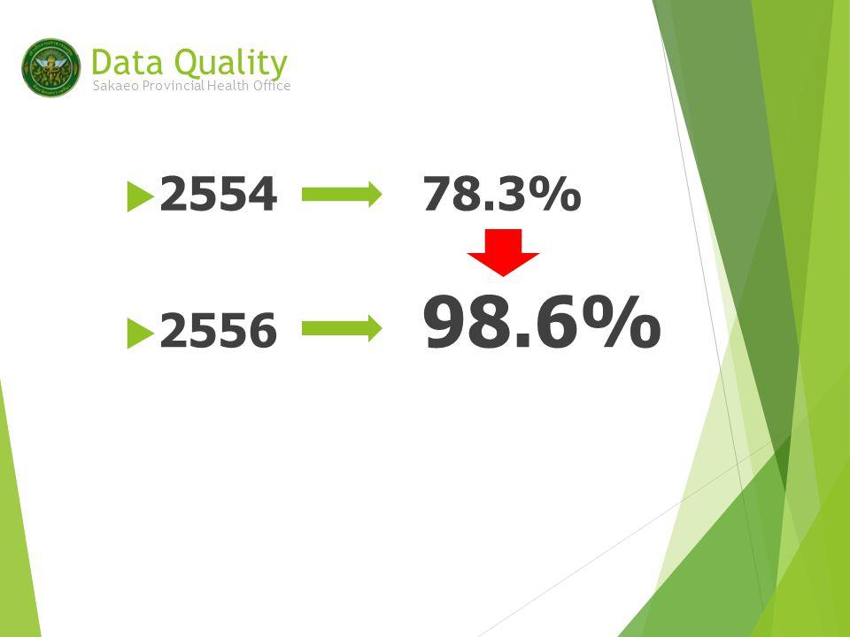  2556 98.6% Data Quality Sakaeo Provincial Health Office  255478.3%