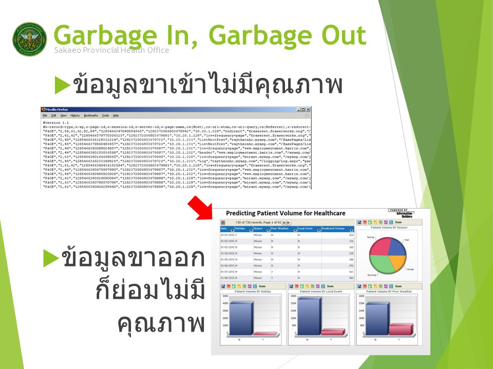 Garbage In, Garbage Out Sakaeo Provincial Health Office  ข้อมูลขาเข้าไม่มีคุณภาพ  ข้อมูลขาออก ก็ย่อมไม่มี คุณภาพ
