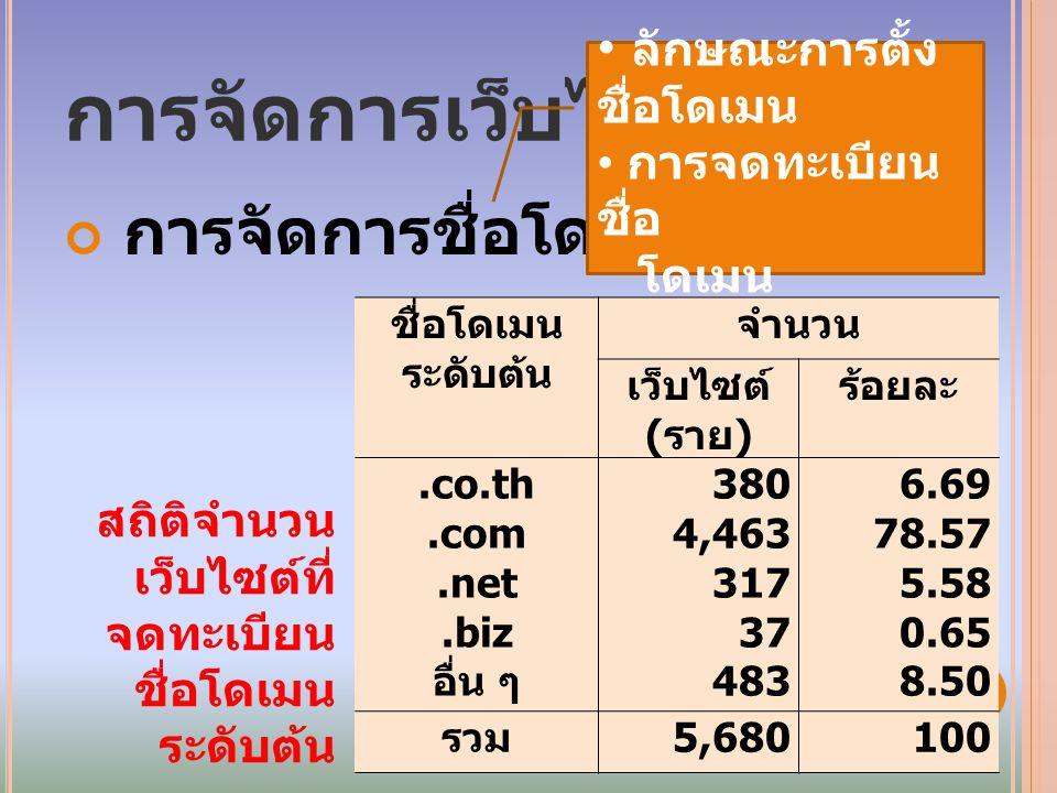 การจัดการเว็บไซต์ การจัดการชื่อโดเมน ลักษณะการตั้ง ชื่อโดเมน การจดทะเบียน ชื่อ โดเมน ชื่อโดเมน ระดับต้น จำนวน เว็บไซต์ ( ราย ) ร้อยละ.co.th.com.net.biz อื่น ๆ 380 4,463 317 37 483 6.69 78.57 5.58 0.65 8.50 รวม 5,680100 สถิติจำนวน เว็บไซต์ที่ จดทะเบียน ชื่อโดเมน ระดับต้น