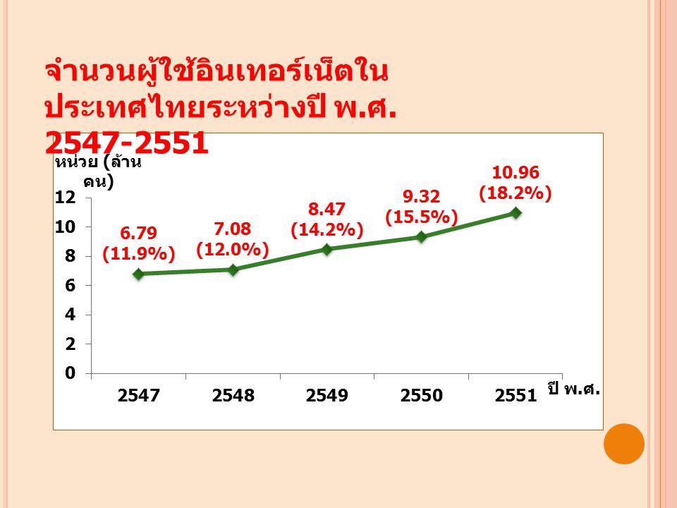 จำนวนผู้ใช้อินเทอร์เน็ตใน ประเทศไทยระหว่างปี พ. ศ. 2547-2551
