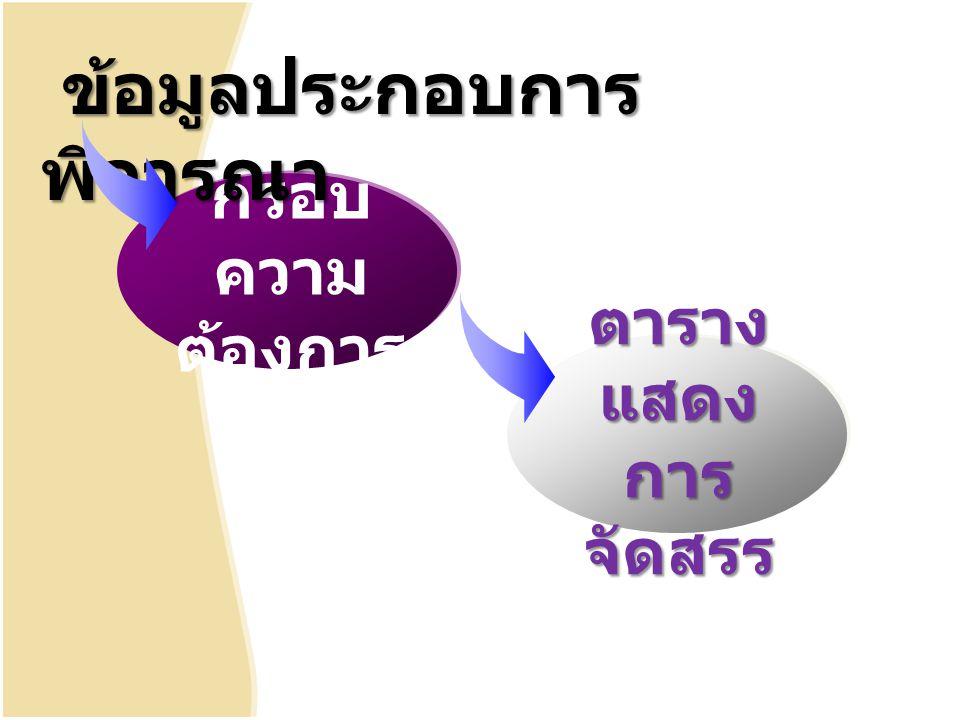 กรอบ ความ ต้องการ ข้อมูลประกอบการ พิจารณา ข้อมูลประกอบการ พิจารณา ตาราง แสดง การ จัดสรร