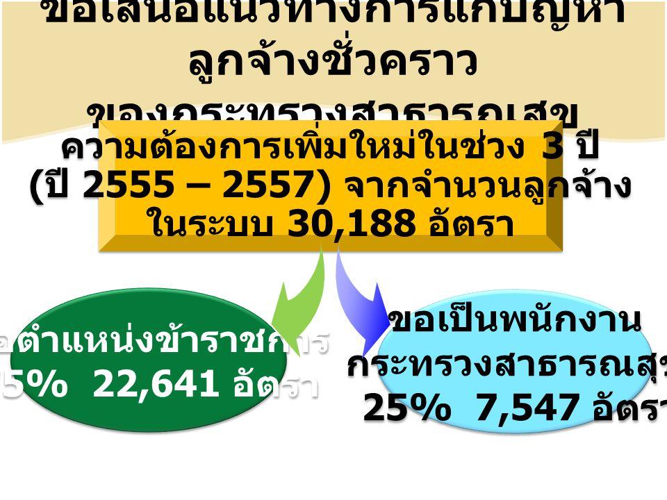 ขอเป็นพนักงาน กระทรวงสาธารณสุข 25% 7,547 อัตรา ขอเป็นพนักงาน กระทรวงสาธารณสุข 25% 7,547 อัตรา ข้อเสนอแนวทางการแก้ปัญหา ลูกจ้างชั่วคราว ของกระทรวงสาธารณสุข ความต้องการเพิ่มใหม่ในช่วง 3 ปี ( ปี 2555 – 2557) จากจำนวนลูกจ้าง ในระบบ 30,188 อัตรา ความต้องการเพิ่มใหม่ในช่วง 3 ปี ( ปี 2555 – 2557) จากจำนวนลูกจ้าง ในระบบ 30,188 อัตรา ขอตำแหน่งข้าราชการ 75% 22,641 อัตรา ขอตำแหน่งข้าราชการ 75% 22,641 อัตรา