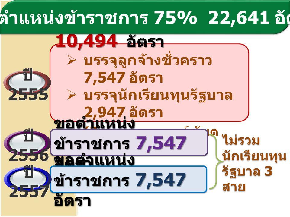 ขอตำแหน่งข้าราชการ 10,494 อัตรา  บรรจุลูกจ้างชั่วคราว 7,547 อัตรา  บรรจุนักเรียนทุนรัฐบาล 2,947 อัตรา (3 สายงาน แพทย์ ทันต แพทย์ เภสัชกร ) ขอตำแหน่ง ข้าราชการ 7,547 อัตรา ไม่รวม นักเรียนทุน รัฐบาล 3 สาย ขอตำแหน่งข้าราชการ 75% 22,641 อัตรา ปี 2555 ปี 2556 ปี 2557