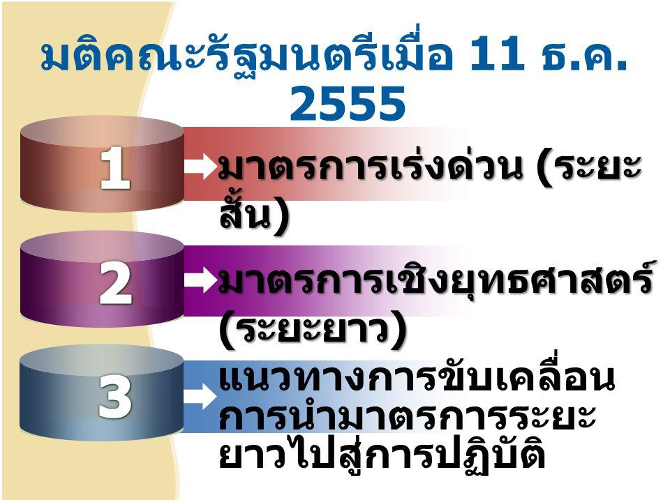 มติคณะรัฐมนตรีเมื่อ 11 ธ. ค. 2555 มาตรการเร่งด่วน ( ระยะ สั้น ) มาตรการเชิงยุทธศาสตร์ ( ระยะยาว ) แนวทางการขับเคลื่อน การนำมาตรการระยะ ยาวไปสู่การปฏิบ