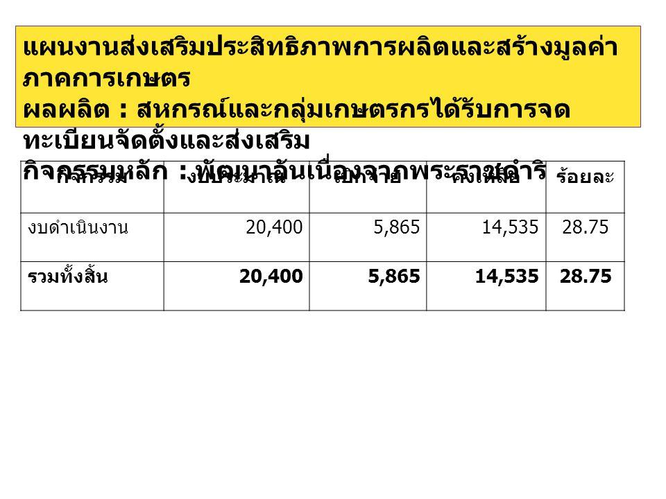 กิจกรรมงบประมาณเบิกจ่ายคงเหลือร้อยละ งบดำเนินงาน 20,4005,86514,53528.75 รวมทั้งสิ้น 20,4005,86514,53528.75
