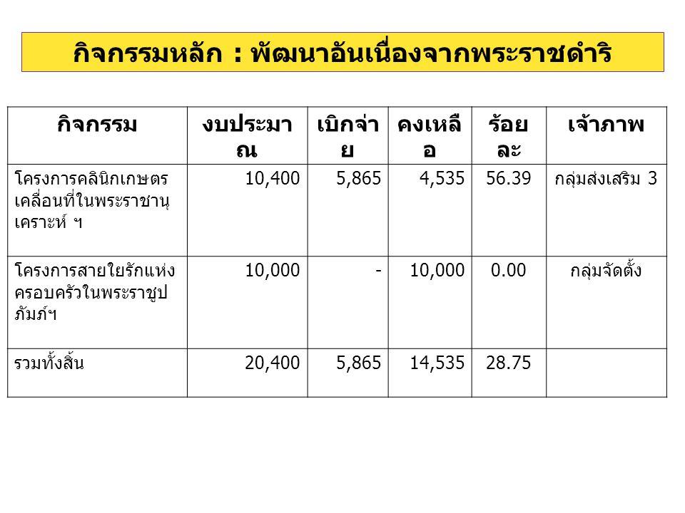 กิจกรรมงบประมา ณ เบิกจ่า ย คงเหลื อ ร้อย ละ เจ้าภาพ โครงการคลินิกเกษตร เคลื่อนที่ในพระราชานุ เคราะห์ ฯ 10,4005,8654,53556.39 กลุ่มส่งเสริม 3 โครงการสายใยรักแห่ง ครอบครัวในพระราชูป ภัมภ์ฯ 10,000- 0.00 กลุ่มจัดตั้ง รวมทั้งสิ้น 20,4005,86514,53528.75
