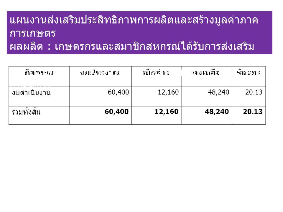 กิจกรรมงบประมาณเบิกจ่ายคงเหลือร้อยละ งบดำเนินงาน 60,40012,16048,24020.13 รวมทั้งสิ้น 60,40012,16048,24020.13 แผนงานส่งเสริมประสิทธิภาพการผลิตและสร้างมูลค่าภาค การเกษตร ผลผลิต : เกษตรกรและสมาชิกสหกรณ์ได้รับการส่งเสริม และพัฒนาความรู้ กิจกรรมหลัก : การพัฒนาศักยภาพสมาชิกสหกรณ์และกลุ่ม เกษตรกร