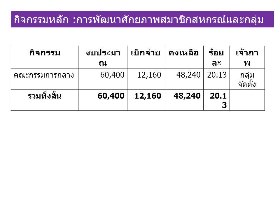 กิจกรรมงบประมา ณ เบิกจ่ายคงเหลือร้อย ละ เจ้าภา พ คณะกรรมการกลาง 60,40012,16048,24020.13 กลุ่ม จัดตั้ง รวมทั้งสิ้น 60,40012,16048,24020.1 3 กิจกรรมหลัก : การพัฒนาศักยภาพสมาชิกสหกรณ์และกลุ่ม เกษตรกร