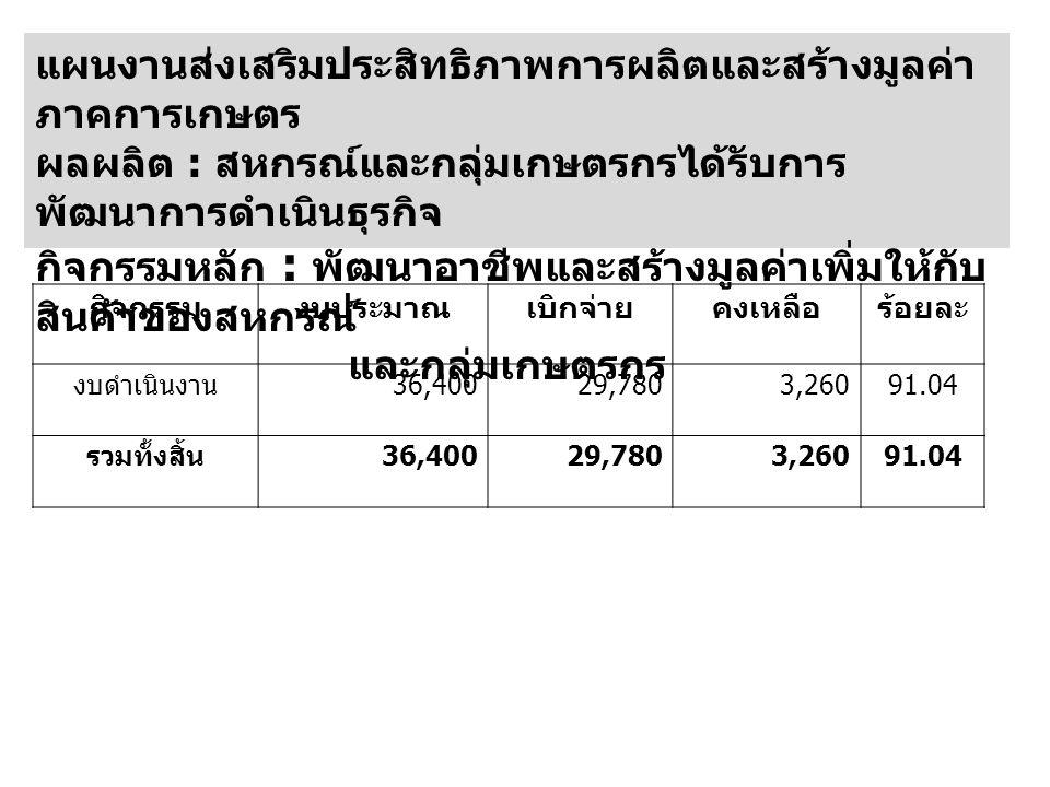 กิจกรรมงบประมาณเบิกจ่ายคงเหลือร้อยละ งบดำเนินงาน 36,40029,7803,26091.04 รวมทั้งสิ้น 36,40029,7803,26091.04
