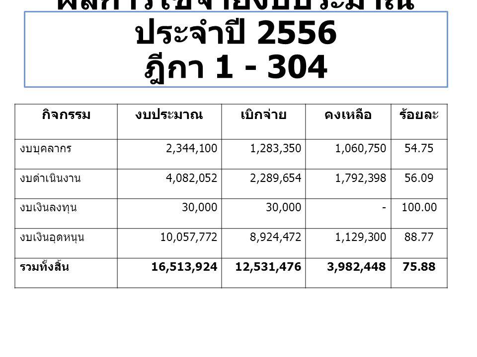 ผลการใช้จ่ายงบประมาณ ประจำปี 2556 ฎีกา 1 - 304 กิจกรรมงบประมาณเบิกจ่ายคงเหลือร้อยละ งบบุคลากร 2,344,1001,283,3501,060,75054.75 งบดำเนินงาน 4,082,0522,289,6541,792,39856.09 งบเงินลงทุน 30,000 -100.00 งบเงินอุดหนุน 10,057,7728,924,4721,129,30088.77 รวมทั้งสิ้น 16,513,92412,531,4763,982,44875.88