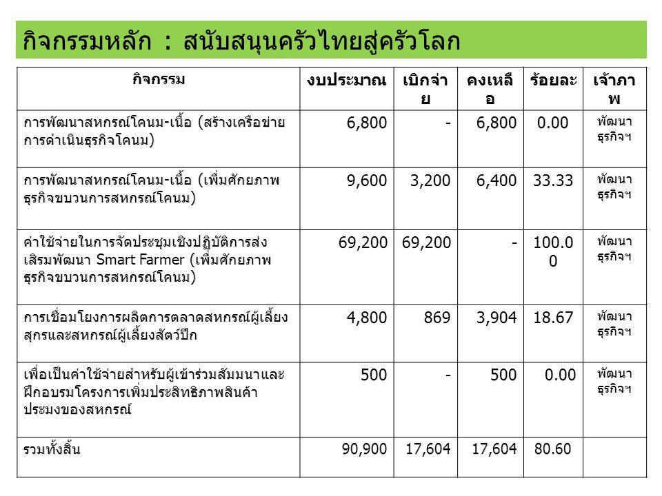 กิจกรรมหลัก : สนับสนุนครัวไทยสู่ครัวโลก