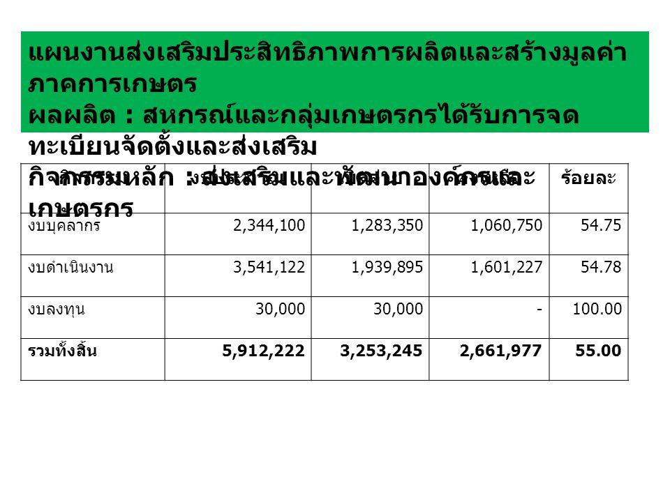 กิจกรรมงบประมาณเบิกจ่ายคงเหลือร้อยละ งบบุคลากร 2,344,1001,283,3501,060,75054.75 งบดำเนินงาน 3,541,1221,939,8951,601,22754.78 งบลงทุน 30,000 -100.00 รวมทั้งสิ้น 5,912,2223,253,2452,661,97755.00 แผนงานส่งเสริมประสิทธิภาพการผลิตและสร้างมูลค่า ภาคการเกษตร ผลผลิต : สหกรณ์และกลุ่มเกษตรกรได้รับการจด ทะเบียนจัดตั้งและส่งเสริม กิจกรรมหลัก : ส่งเสริมและพัฒนาองค์กรและ เกษตรกร