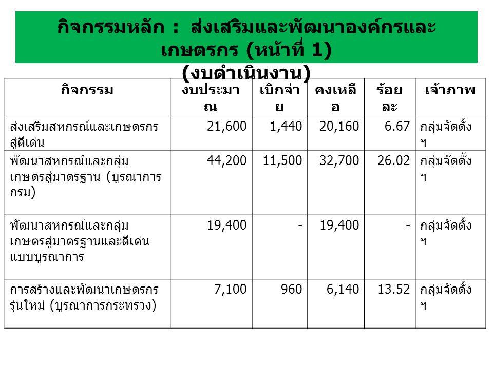 กิจกรรมงบประมา ณ เบิกจ่า ย คงเหลื อ ร้อย ละ เจ้าภาพ ส่งเสริมสหกรณ์และเกษตรกร สู่ดีเด่น 21,6001,44020,1606.67 กลุ่มจัดตั้ง ฯ พัฒนาสหกรณ์และกลุ่ม เกษตรสู่มาตรฐาน ( บูรณาการ กรม ) 44,20011,50032,70026.02 กลุ่มจัดตั้ง ฯ พัฒนาสหกรณ์และกลุ่ม เกษตรสู่มาตรฐานและดีเด่น แบบบูรณาการ 19,400- - กลุ่มจัดตั้ง ฯ การสร้างและพัฒนาเกษตรกร รุ่นใหม่ ( บูรณาการกระทรวง ) 7,1009606,14013.52 กลุ่มจัดตั้ง ฯ
