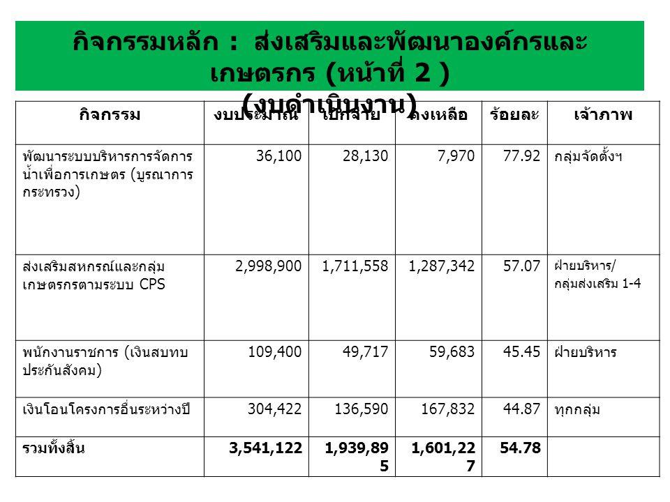 กิจกรรมงบประมาณเบิกจ่ายคงเหลือร้อยละเจ้าภาพ พัฒนาระบบบริหารการจัดการ น้ำเพื่อการเกษตร ( บูรณาการ กระทรวง ) 36,10028,1307,97077.92 กลุ่มจัดตั้งฯ ส่งเสริมสหกรณ์และกลุ่ม เกษตรกรตามระบบ CPS 2,998,9001,711,5581,287,34257.07 ฝ่ายบริหาร / กลุ่มส่งเสริม 1-4 พนักงานราชการ ( เงินสบทบ ประกันสังคม ) 109,40049,71759,68345.45 ฝ่ายบริหาร เงินโอนโครงการอื่นระหว่างปี 304,422136,590167,83244.87 ทุกกลุ่ม รวมทั้งสิ้น 3,541,1221,939,89 5 1,601,22 7 54.78