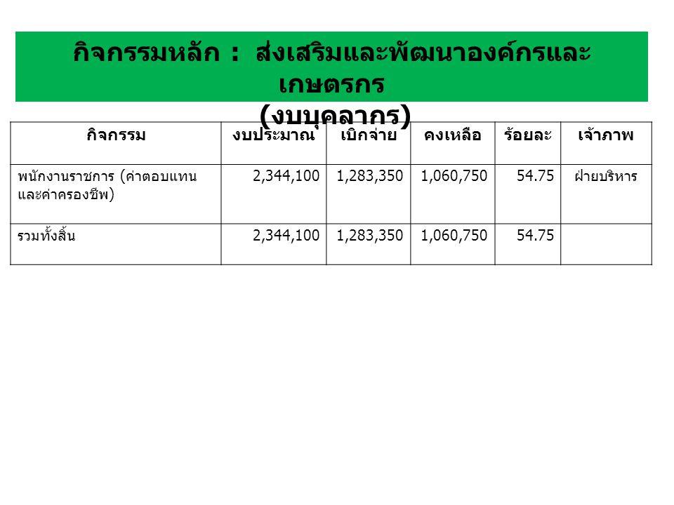 กิจกรรมงบประมาณเบิกจ่ายคงเหลือร้อยละเจ้าภาพ พนักงานราชการ ( ค่าตอบแทน และค่าครองชีพ ) 2,344,1001,283,3501,060,75054.75 ฝ่ายบริหาร รวมทั้งสิ้น 2,344,1001,283,3501,060,75054.75