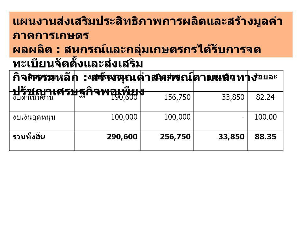 กิจกรรมงบประมาณเบิกจ่ายคงเหลือร้อยละ งบดำเนินงาน 190,600156,75033,85082.24 งบเงินอุดหนุน 100,000 -100.00 รวมทั้งสิ้น 290,600256,75033,85088.35