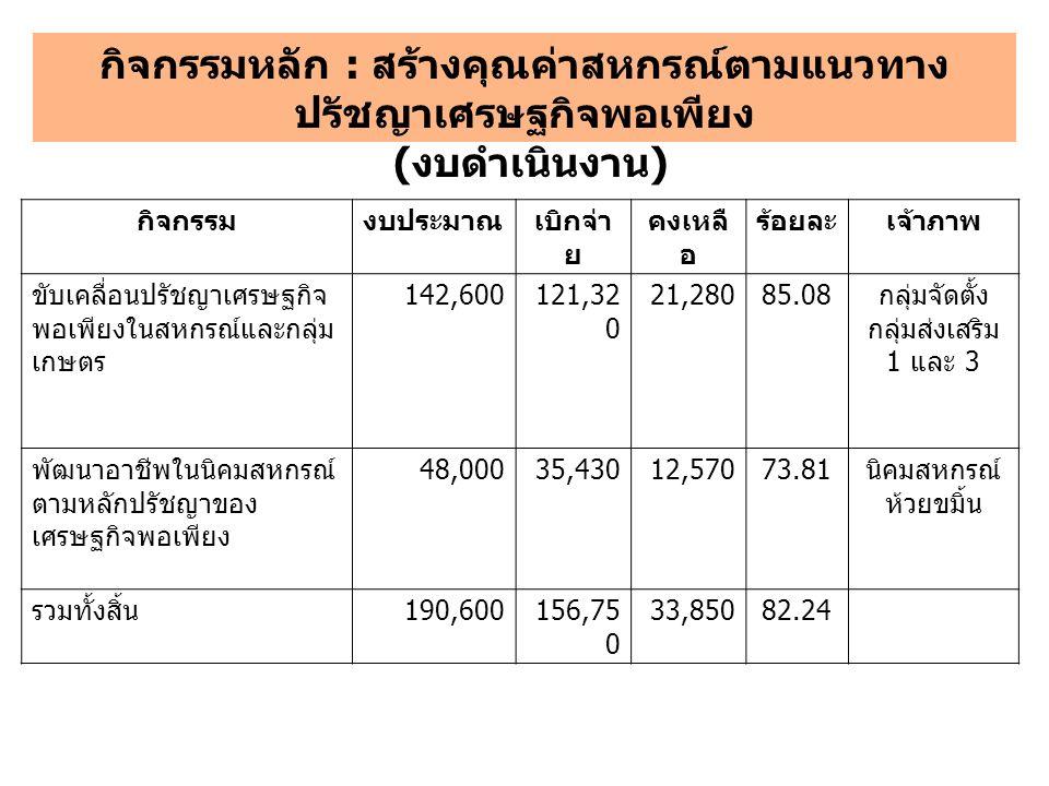 กิจกรรมงบประมาณเบิกจ่า ย คงเหลื อ ร้อยละเจ้าภาพ ขับเคลื่อนปรัชญาเศรษฐกิจ พอเพียงในสหกรณ์และกลุ่ม เกษตร 142,600121,32 0 21,28085.08 กลุ่มจัดตั้ง กลุ่มส่งเสริม 1 และ 3 พัฒนาอาชีพในนิคมสหกรณ์ ตามหลักปรัชญาของ เศรษฐกิจพอเพียง 48,00035,43012,57073.81 นิคมสหกรณ์ ห้วยขมิ้น รวมทั้งสิ้น 190,600156,75 0 33,85082.24