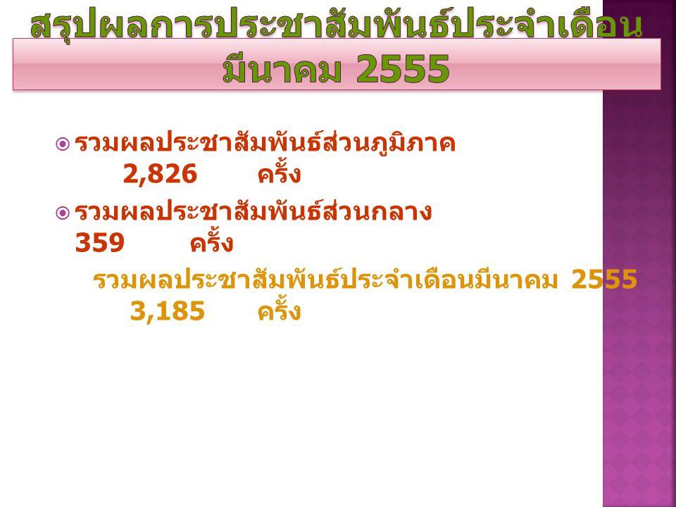 0.9 4 37. 46 17. 52 30. 80 2.5 7 7.8 8 2.8 3 อื่นๆ วิทยุ โทรทัศ น์