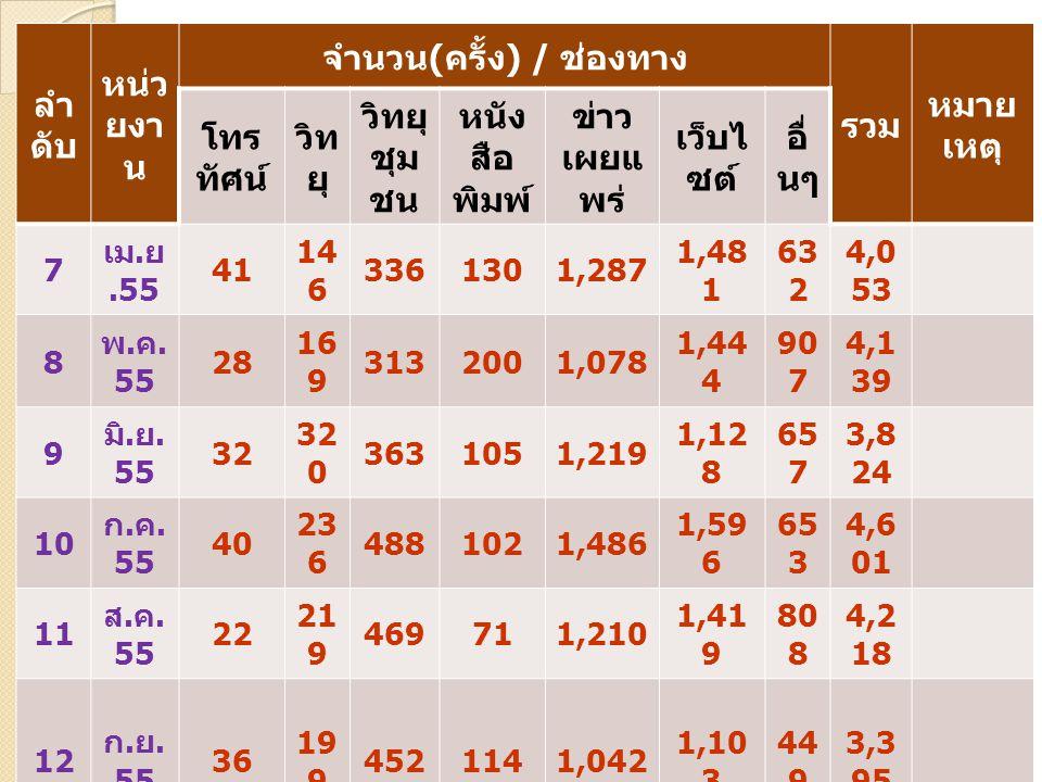 ลำ ดับ หน่ว ยงา น จำนวน ( ครั้ง ) / ช่องทาง รวม หมาย เหตุ โทร ทัศน์ วิท ยุ วิทยุ ชุม ชน หนัง สือ พิมพ์ ข่าว เผยแ พร่ เว็บไ ซต์ อื่ นๆ 7 เม. ย.55 41 14