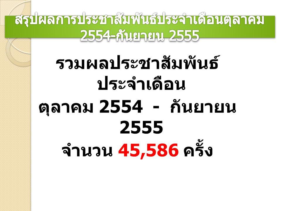 รวมผลประชาสัมพันธ์ ประจำเดือน ตุลาคม 2554 - กันยายน 2555 จำนวน 45,586 ครั้ง