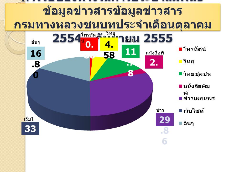 การใช้ช่องทางในการประชาสัมพันธ์ ข้อมูลข่าวสารข้อมูลข่าวสาร กรมทางหลวงชนบทประจำเดือนตุลาคม 2554 – กันยายน 2555 0. 86 33.2 8 16.8 0 29.8 6 4. 58 11.7 8