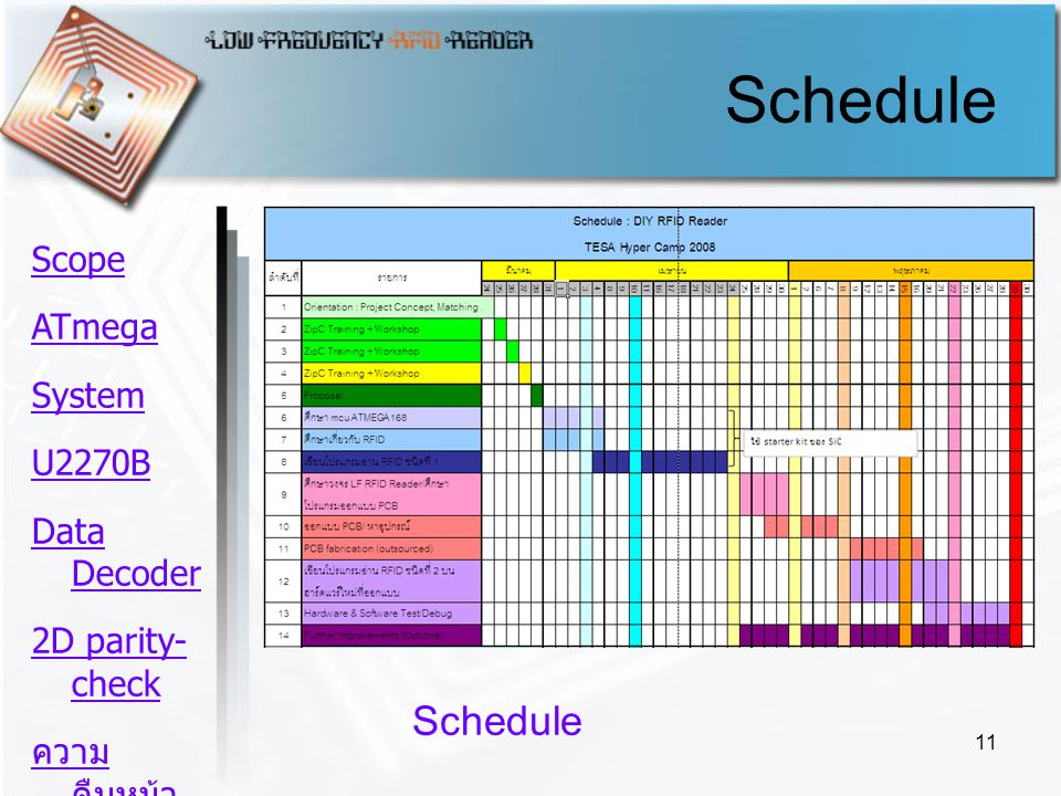 11 Schedule Scope ATmega System U2270B Data Decoder 2D parity- check ความ คืบหน้า Schedule