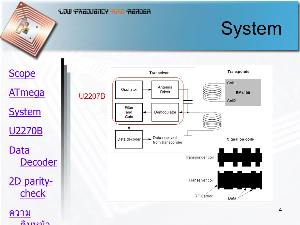4 System U2207B Scope ATmega System U2270B Data Decoder 2D parity- check ความ คืบหน้า Schedule