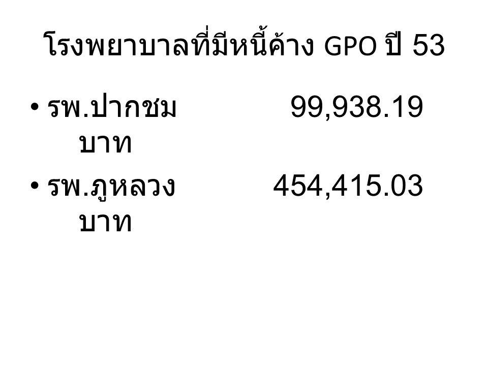 โรงพยาบาลที่มีหนี้ค้าง GPO ปี 53 รพ. ปากชม 99,938.19 บาท รพ. ภูหลวง 454,415.03 บาท
