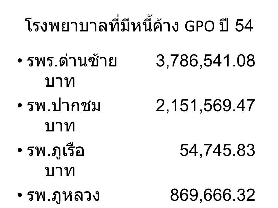 โรงพยาบาลที่มีหนี้ค้าง GPO ปี 54 รพร. ด่านซ้าย 3,786,541.08 บาท รพ.